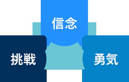 SKBの企業理念イメージ図