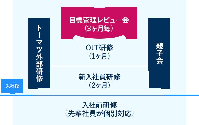 SKBの教育 イメージ図